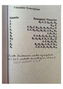 De synergie tussen vitaminen en mineralen