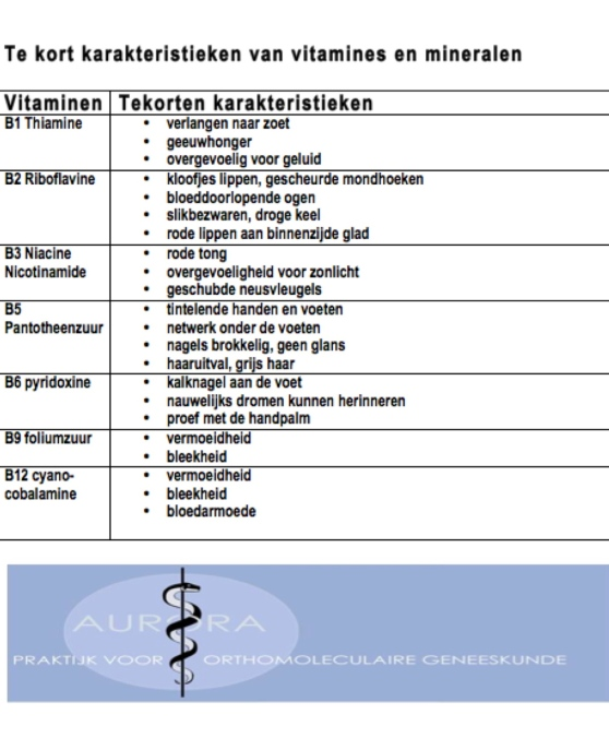 Karakteristieken van tekorten van B vitamines