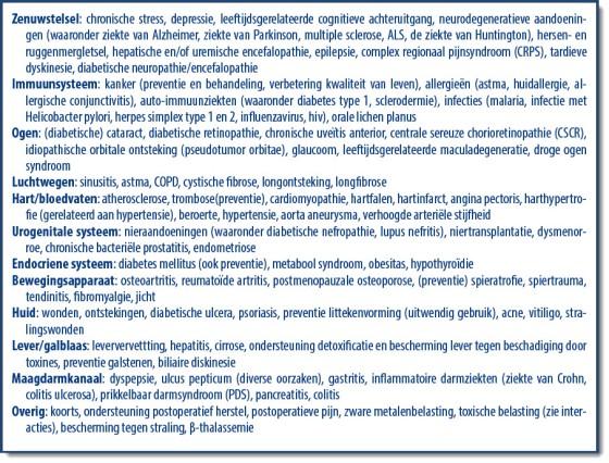 tabel-1-voorgestelde-indicaties-voor-curcuminesuppletie