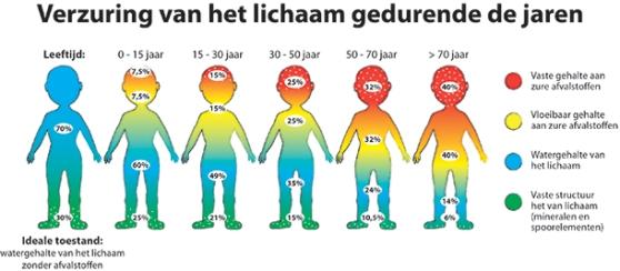 verzuring-lichaam-jaren01